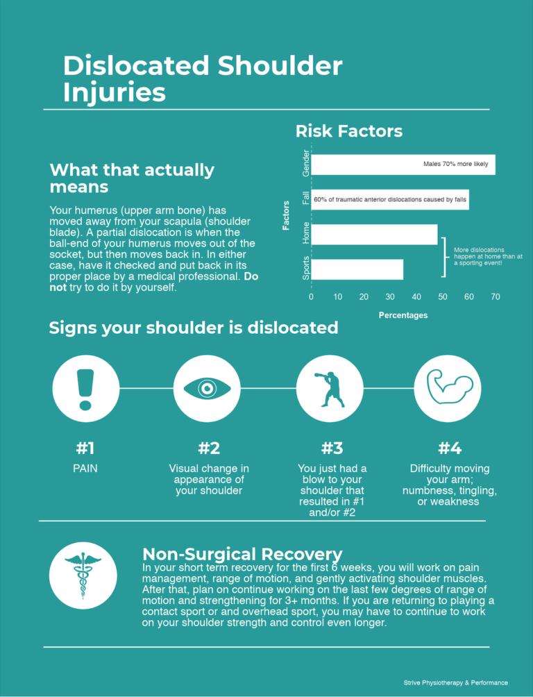 Shoulder Dislocation Infographic