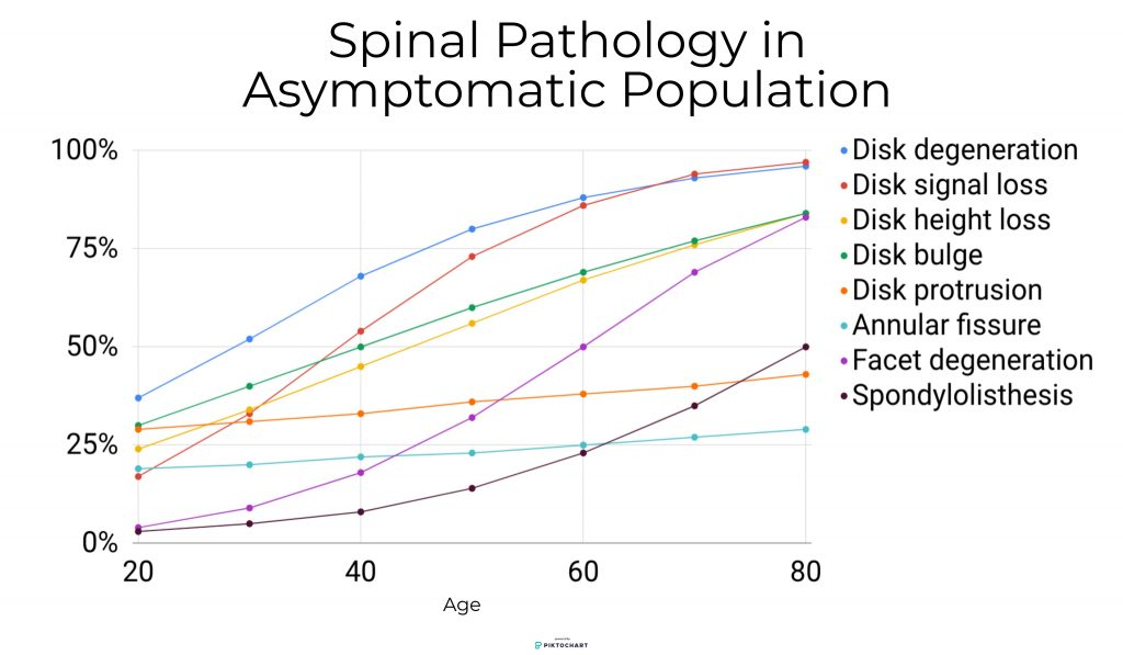 spinal pathology in asymptomatic population