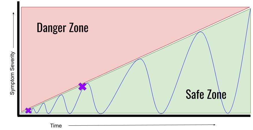 activity level graph